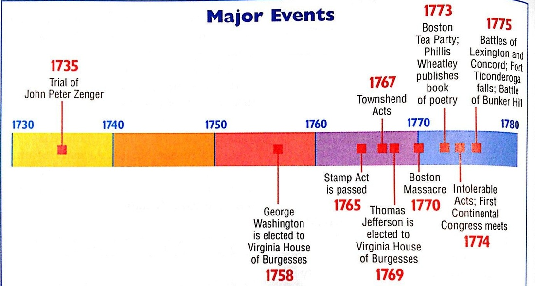 American war timeline THAT LED THE AMERICAN REVOLUTION - History